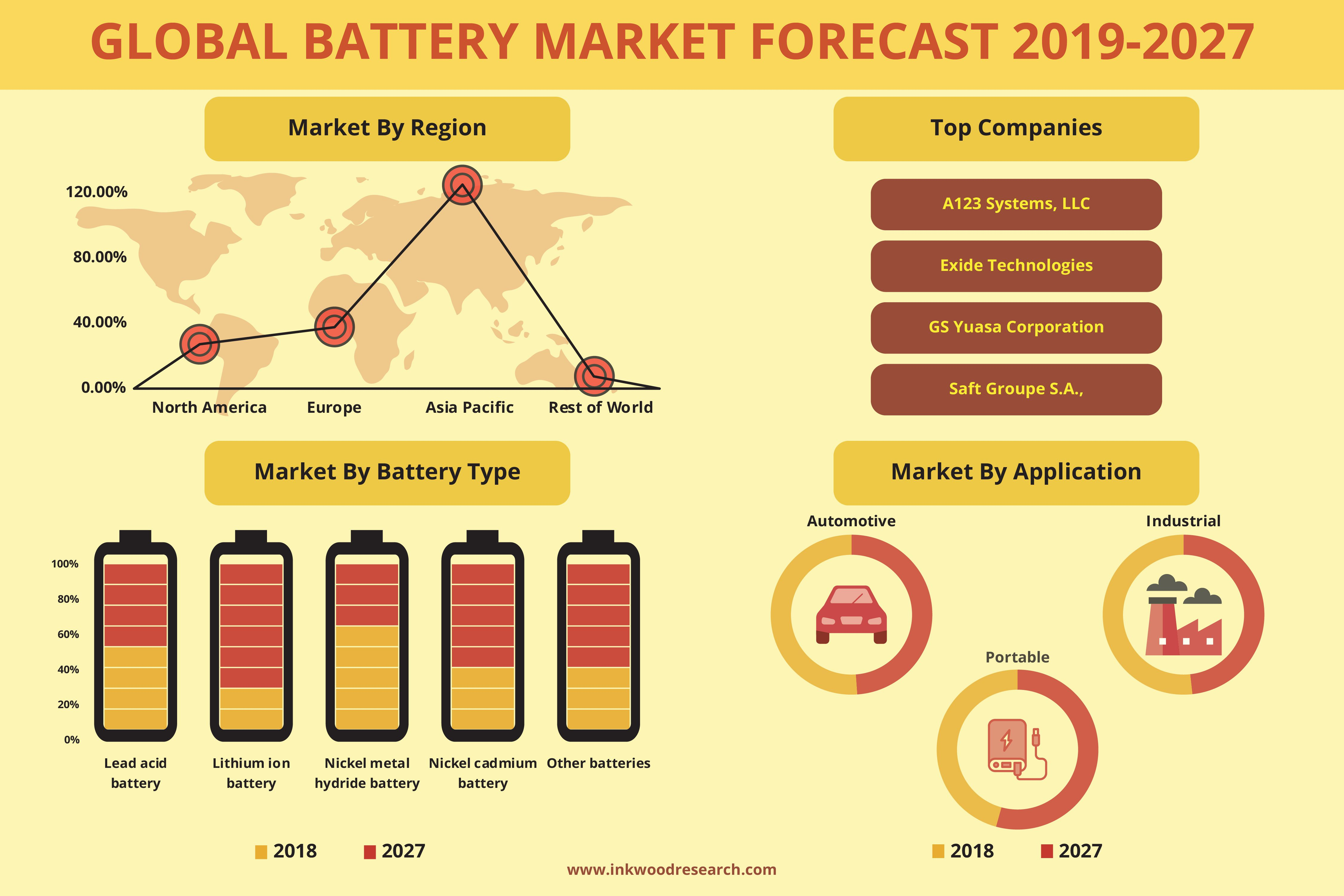 Global Battery Market Trends, Share, Size, Stats & Analysis
