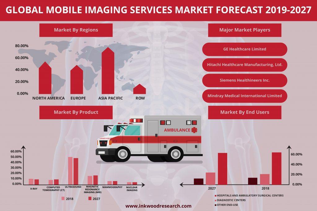 Mobile Imaging Services Market
