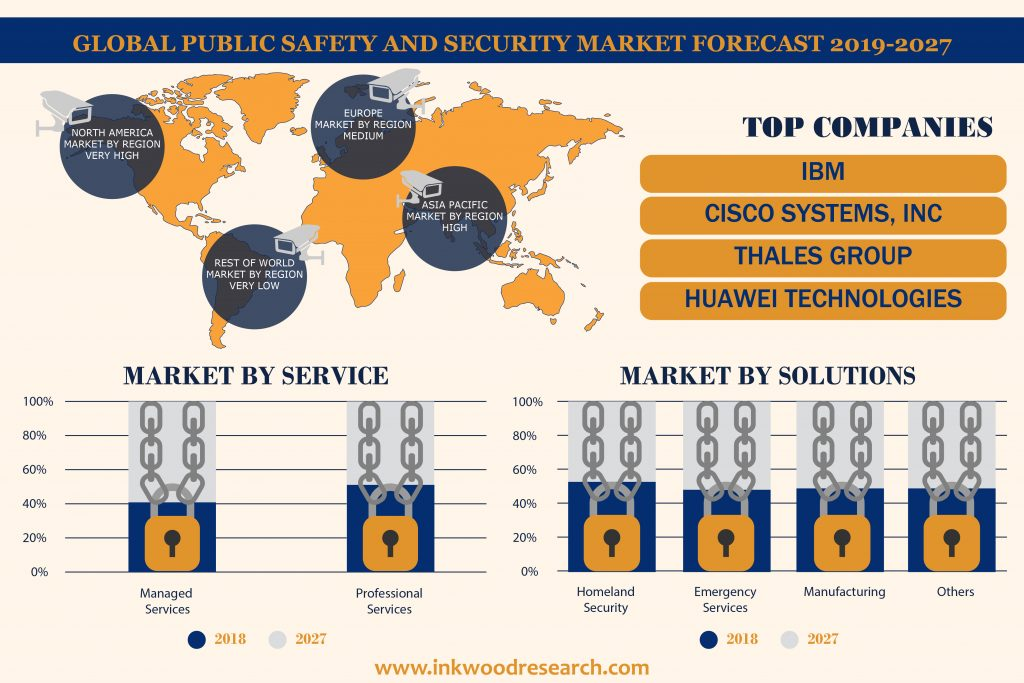 Public Safety & Security Market