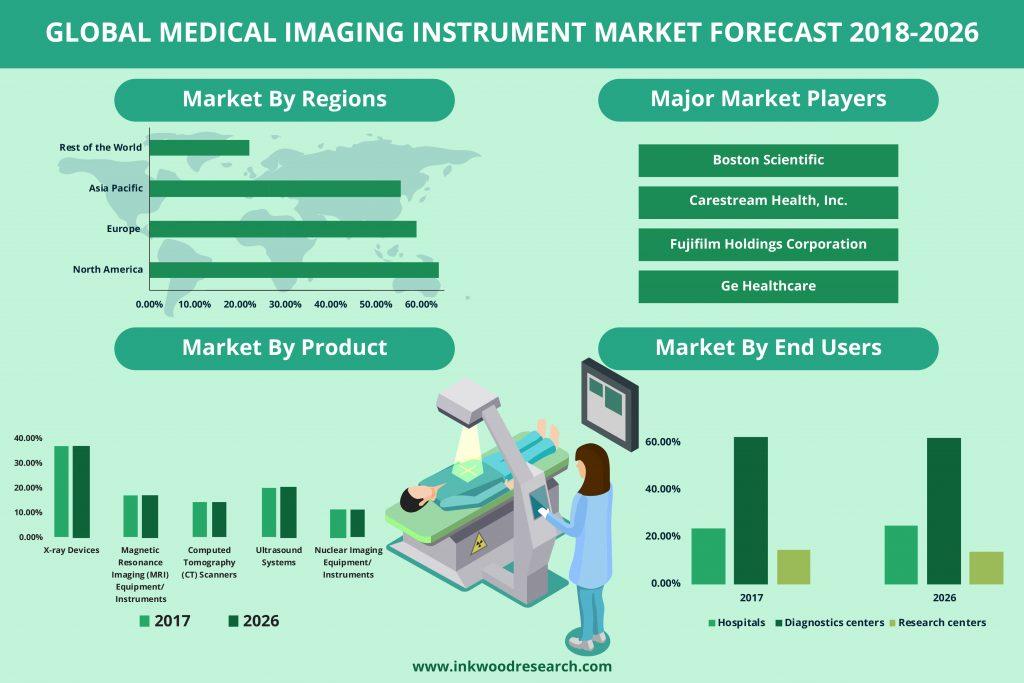 Medical Imaging Instrument market