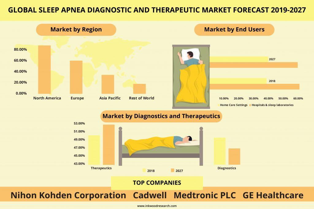Sleep Apnea Diagnostic and Therapeutic market