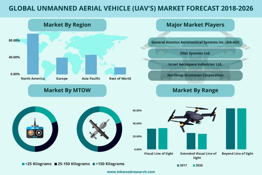 Unmanned Aerial Vehicle (UAV's) market