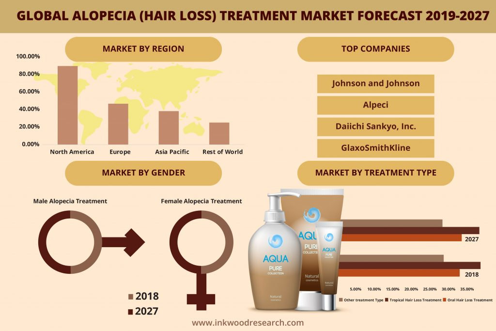 Alopecia (Hair Loss) Treatment market