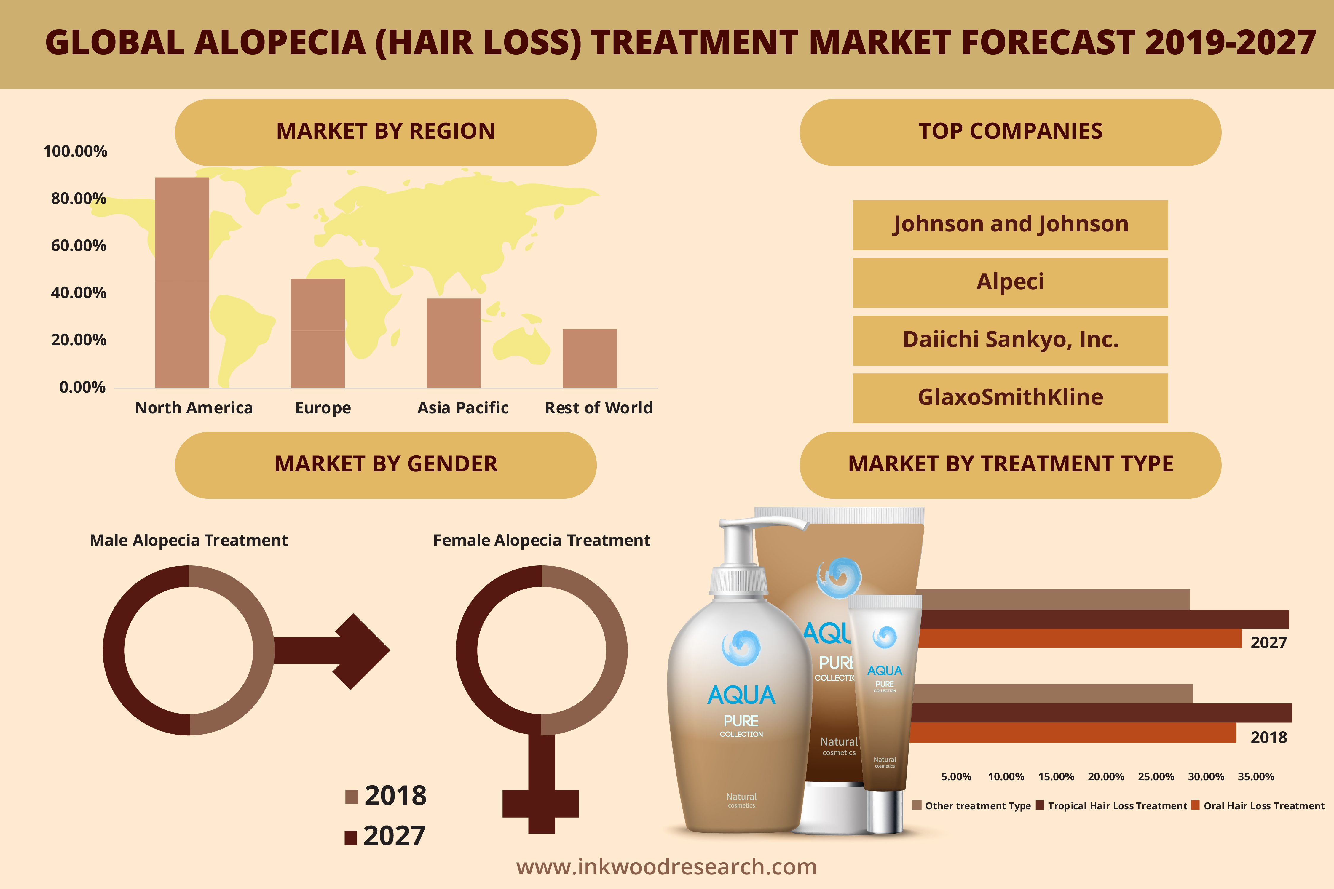 Global Alopecia (Hair Loss) Treatment Market Trends, Size 2019-2027
