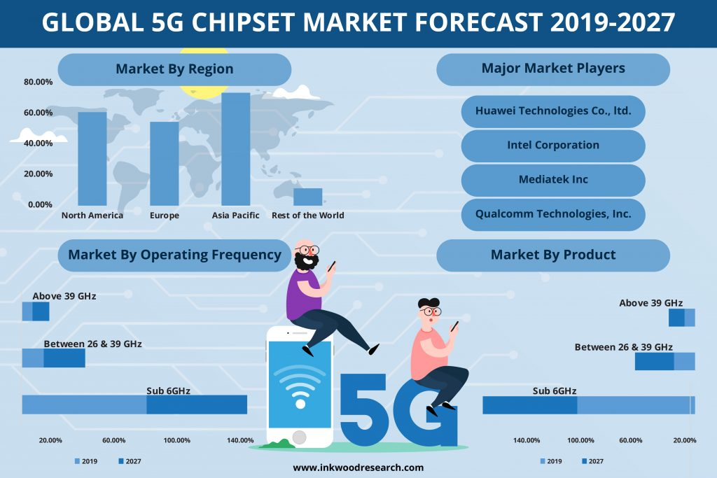 The global 5G chipset market is estimated to grow with 38.83 % CAGR during the forecasting years of 2019-2027.