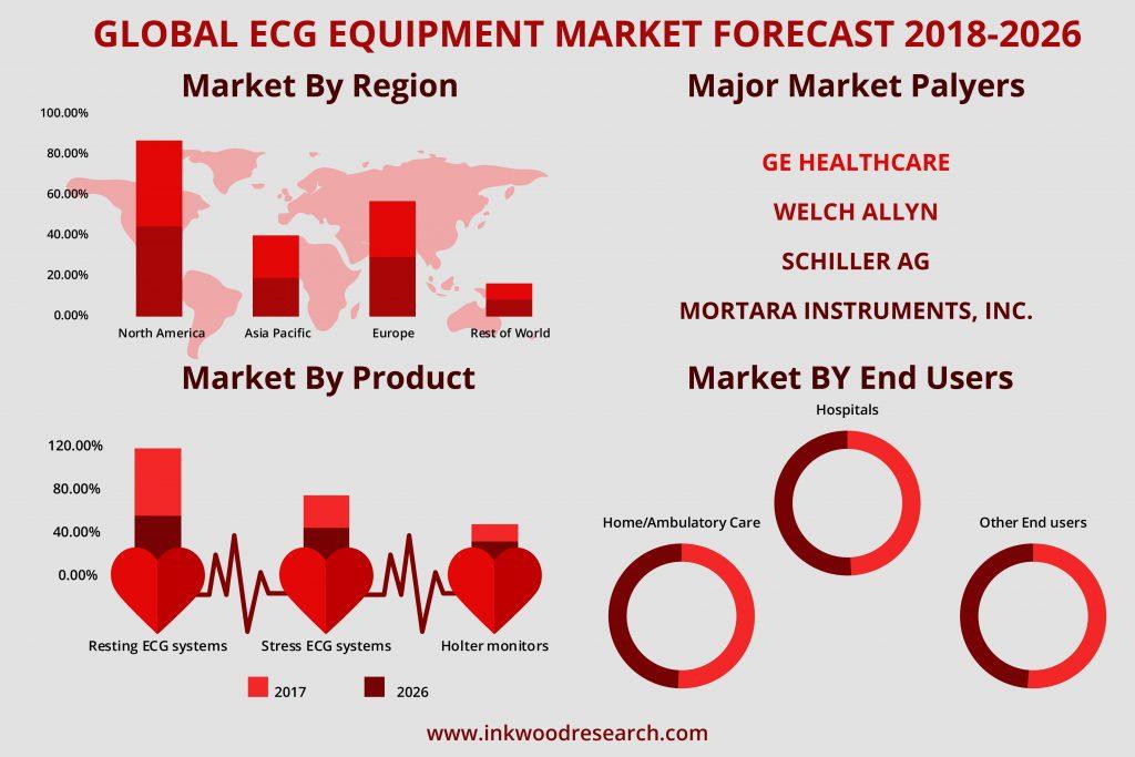ECG Equipment market