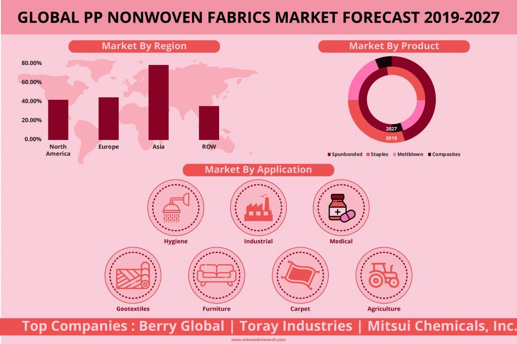market for PP nonwoven fabric will grow with an anticipated CAGR of 7.32%