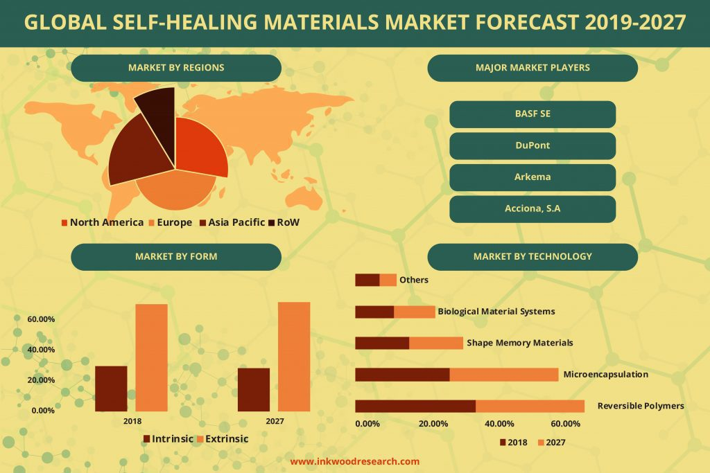 global market for self-healing materials will grow with a projected CAGR of 23.74%