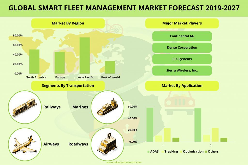 Global smart fleet management market amounted at $XX billion in 2018 and is expected to reach $670.76 billion