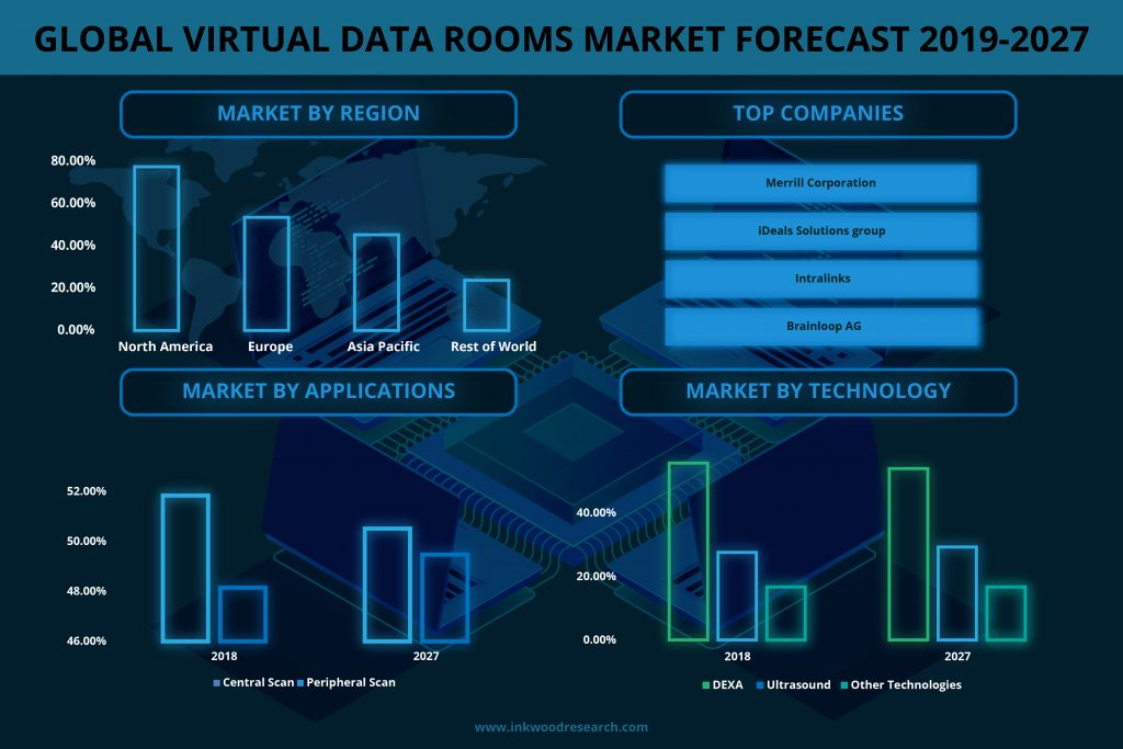 global virtual data rooms market was valued at $xx million in 2018 and is expected to reach $3445.92 million by 2027,