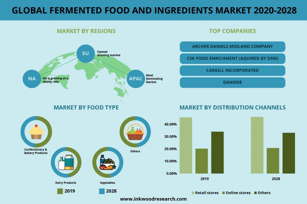 Global Fermented Food and Ingredients market 2019-2027