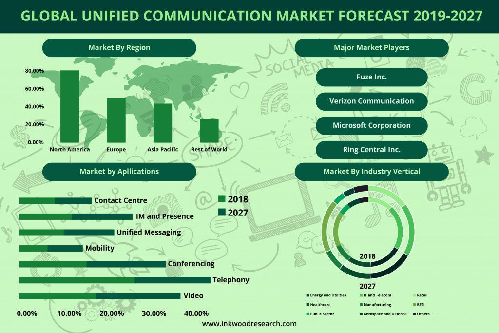 unified communication market