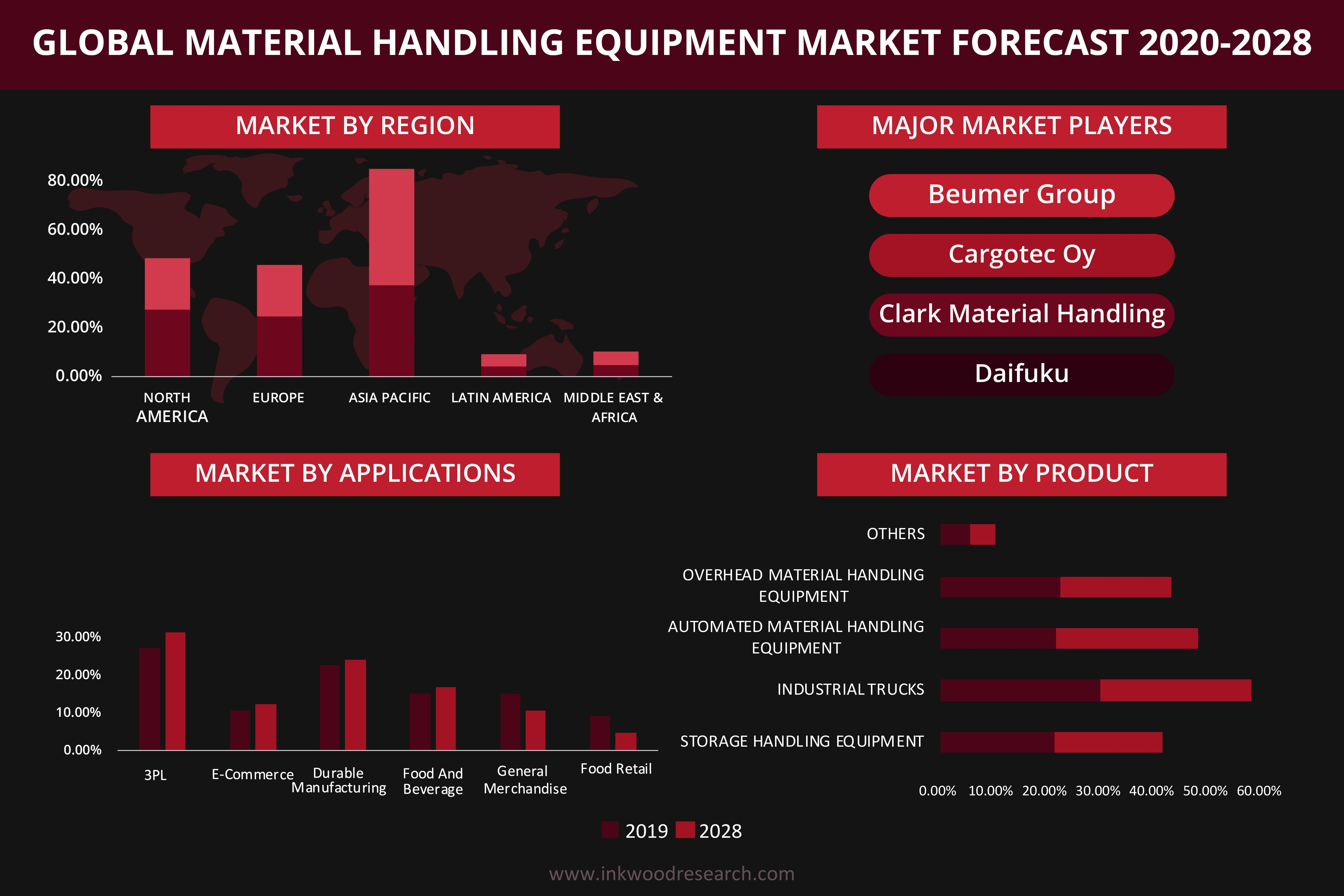 Global Material Handling Equipment Market Trends Size