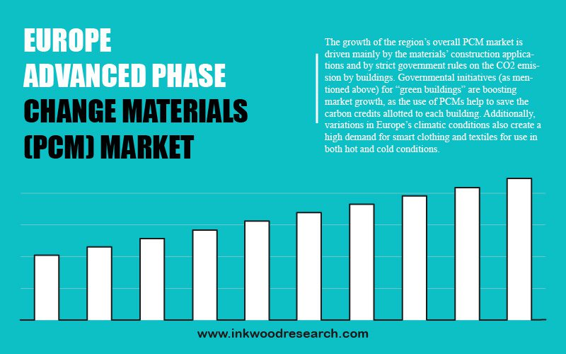 Europe Advanced Phase Change Materials Market