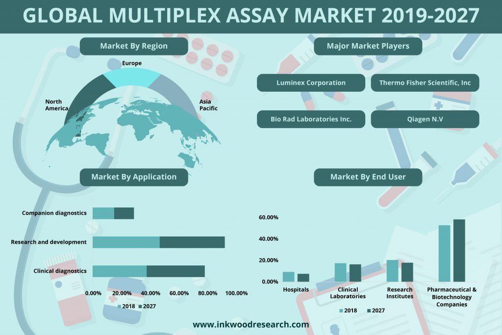 Global Multiplex Assay Market 2019-2027
