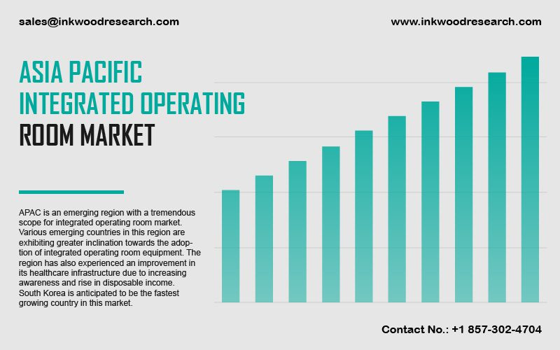 Asia Pacific Integrated Operating Room Market