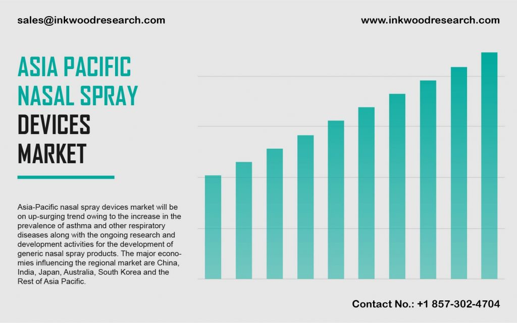 Asia Pacific Nasal Spray Devices Market
