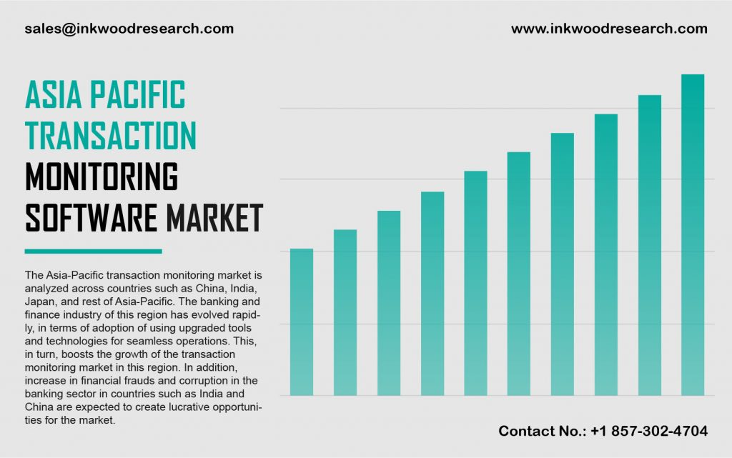 Asia Pacific Transaction Monitoring Software Market