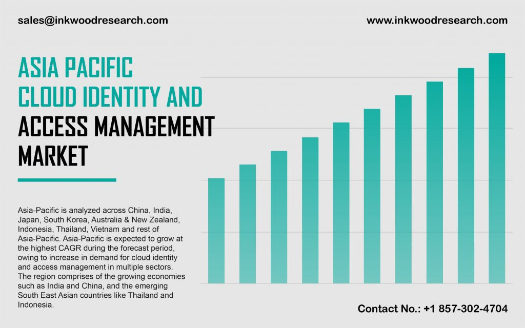 Asia Pacific Cloud Identity and Access Management Market
