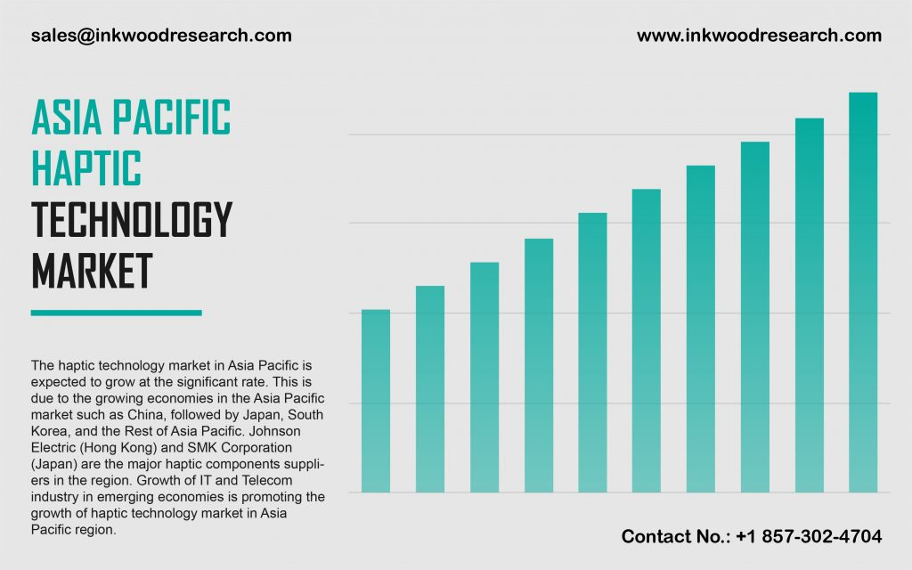 Asia Pacific Haptic Technology Market
