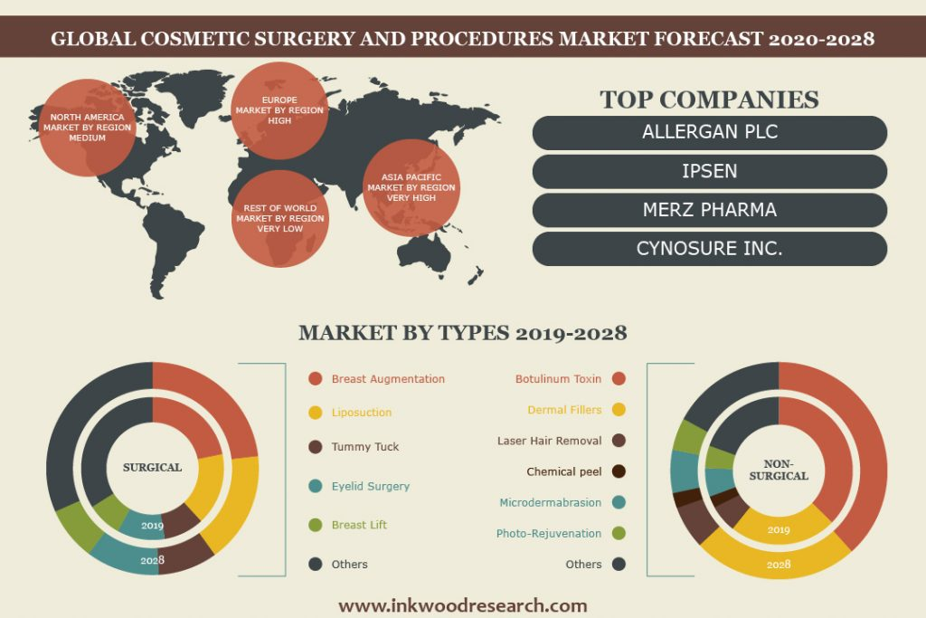 Cosmetic Surgery And Procedure Market Forecast 2020-2028