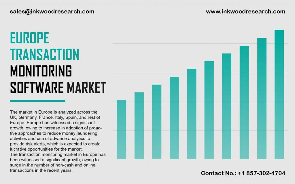 Europe Transaction Monitoring Software Market