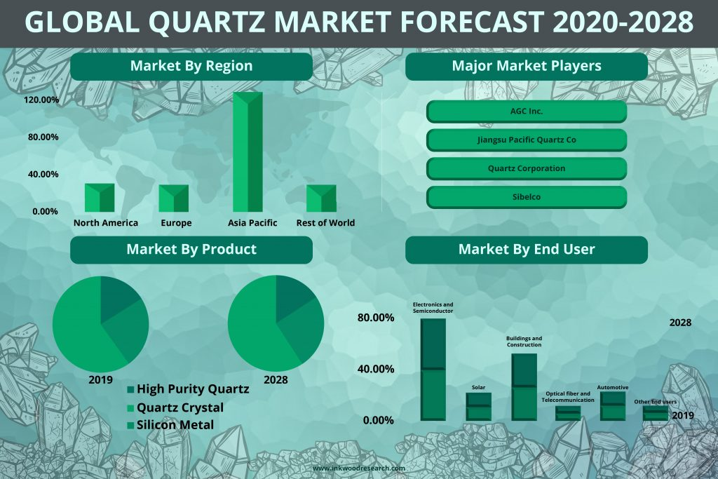 GLOBAL QUARTZ MARKET