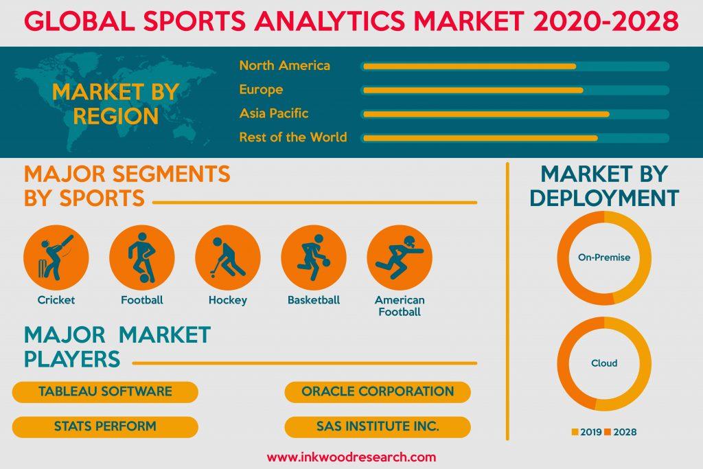 Global Sports Analytics Market 2020-2028