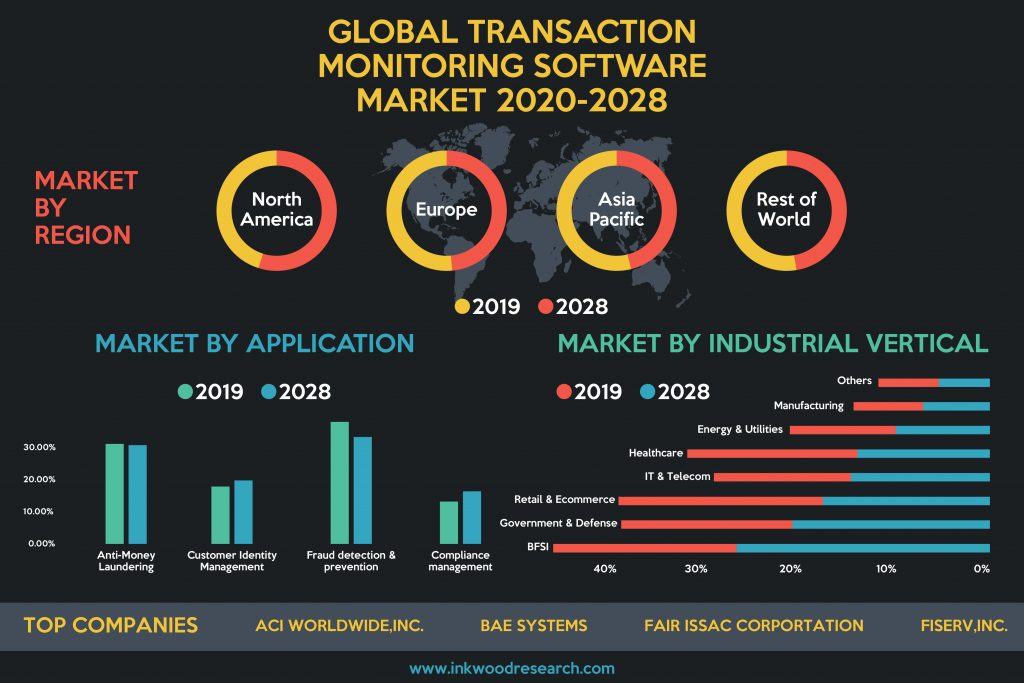 Global Transaction Monitoring Software Market