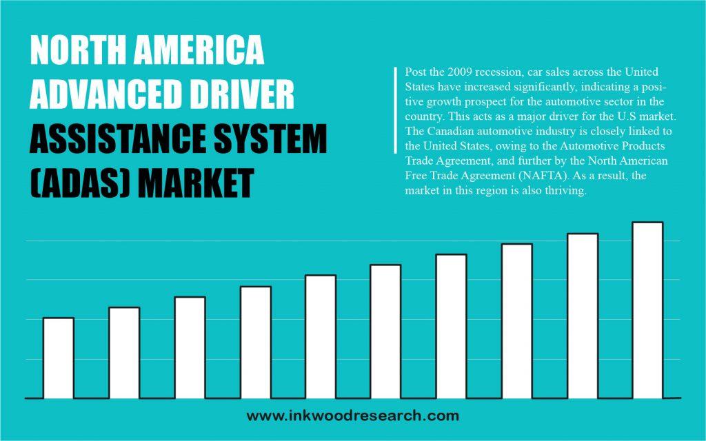 NORTH AMERICA ADVANCED DRIVER ASSISTANCE SYSTEM (ADAS) MARKET