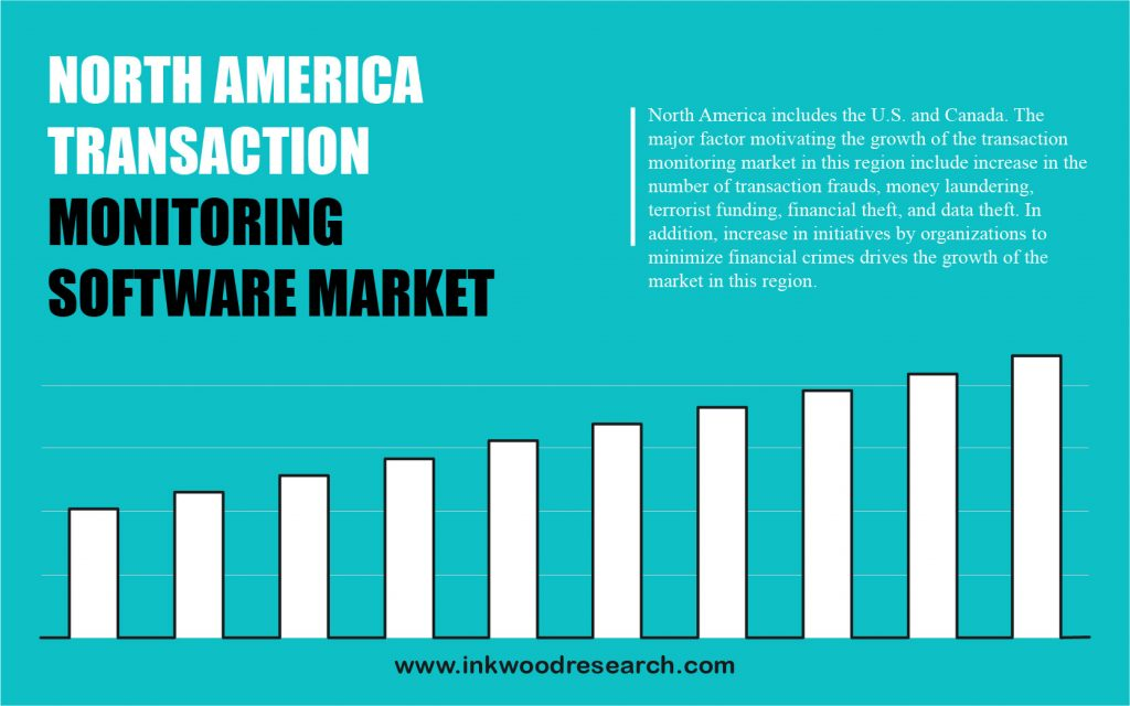 North America Transaction Monitoring Software Market