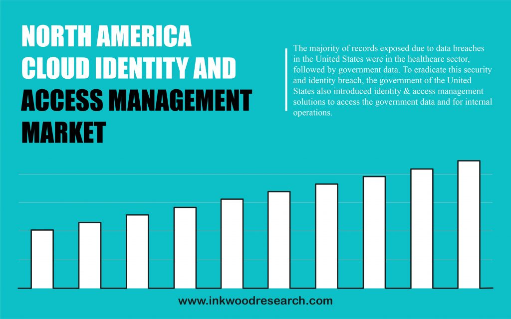 North America Cloud Identity and Access Management Market