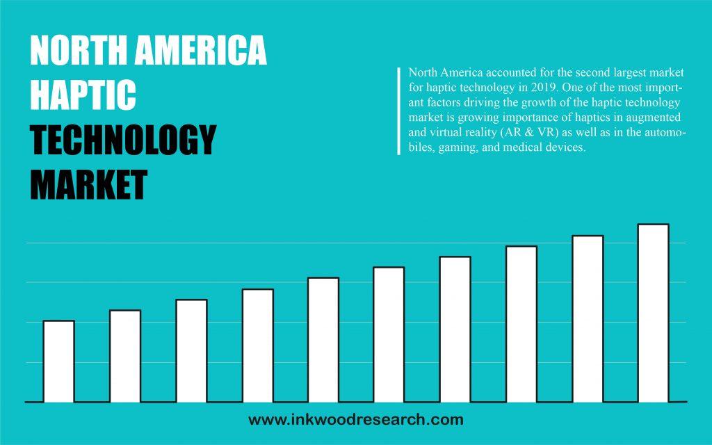 North America Haptic Technology Market