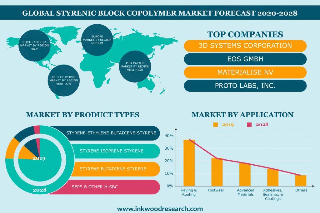 SBC Market Forecast 2020-2028