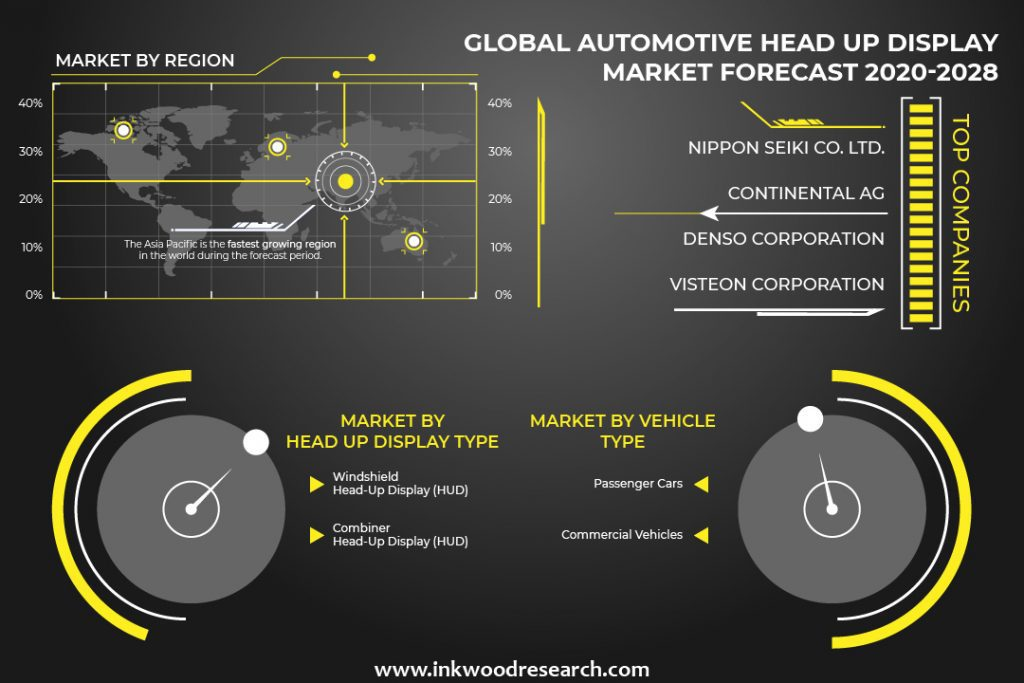 Automotive head up display market