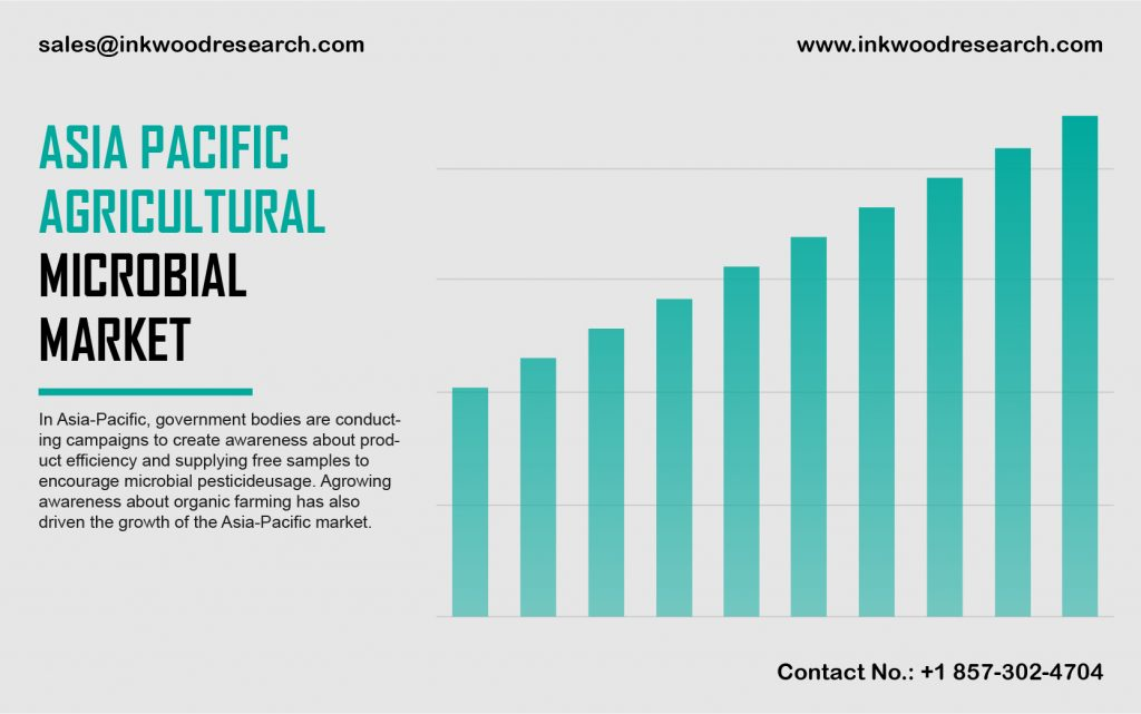 Asia Pacific Agricultural Microbial Market