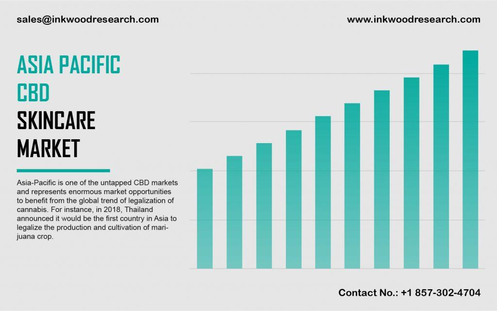 Asia Pacific CBD Skin Care Market