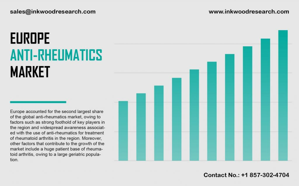 Europe Anti-rheumatics Market