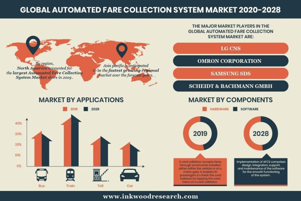 Global Automated Fare Collection System
