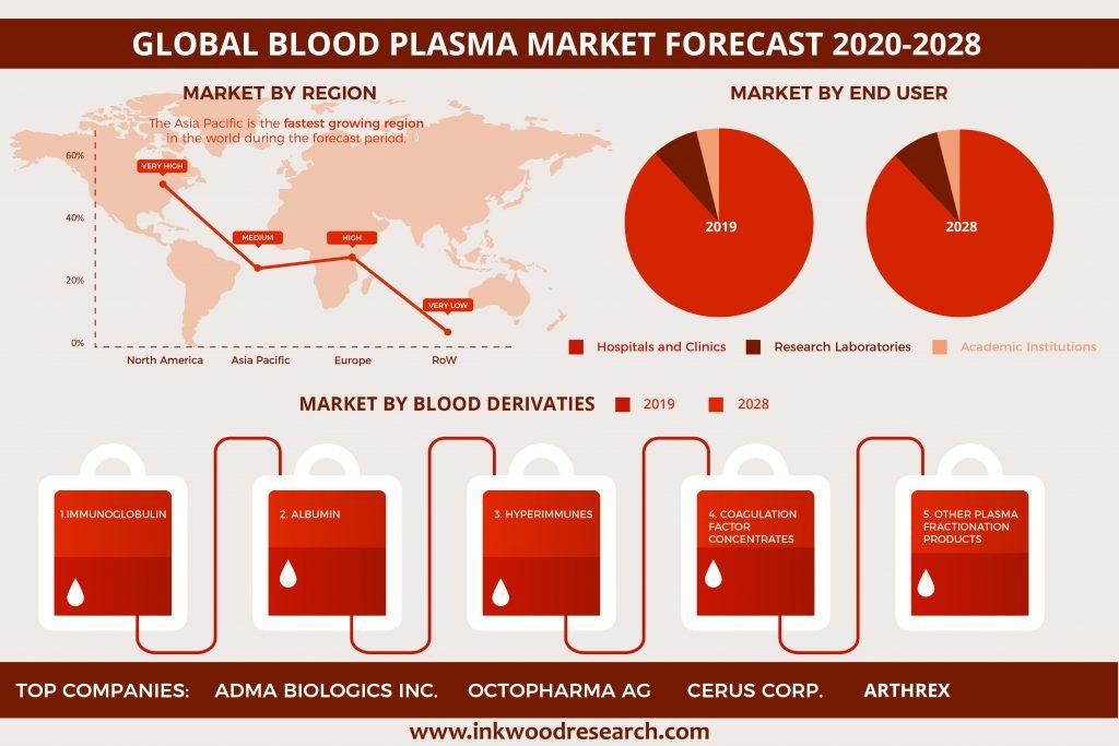 Global Blood Plasma Market