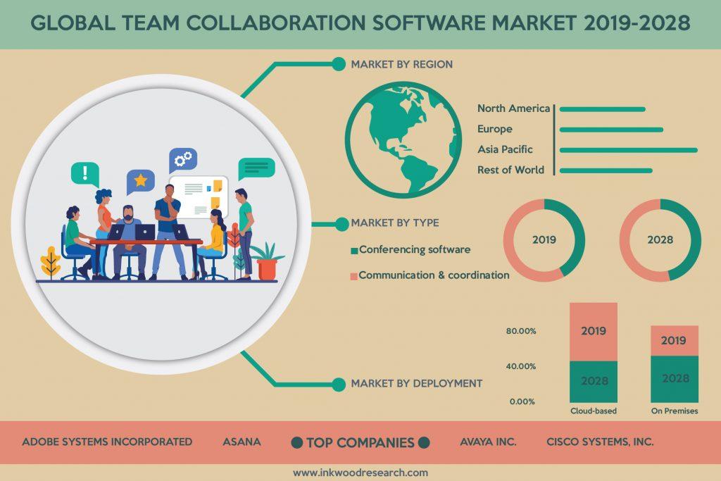 Global Team Collaboration Software Market