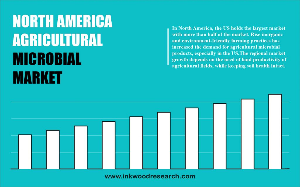 North America Agricultural Microbial Market