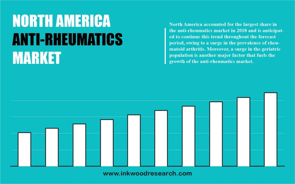 North America Anti-rheumatics Market