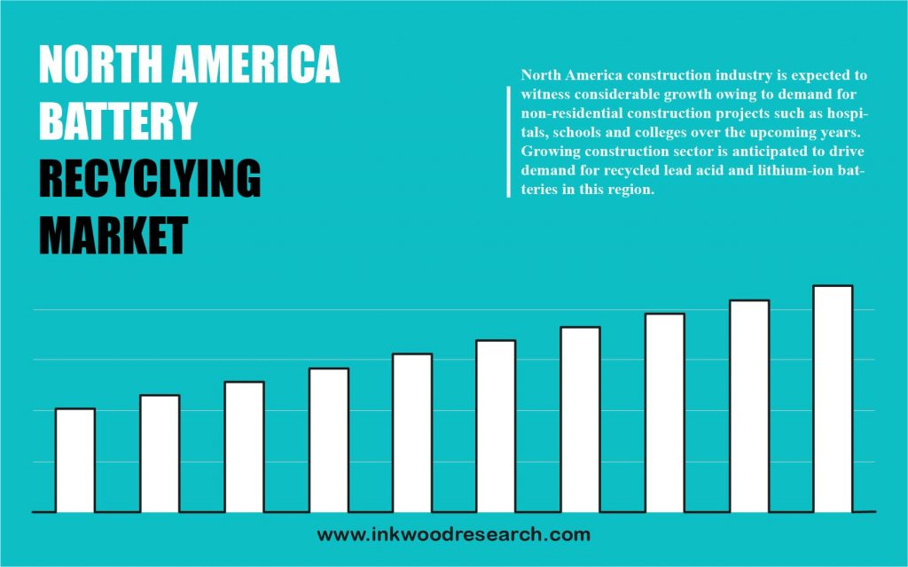 North America Battery Recycling Market