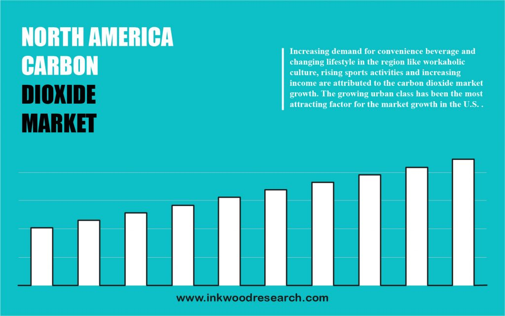 North America Carbon Dioxide Market
