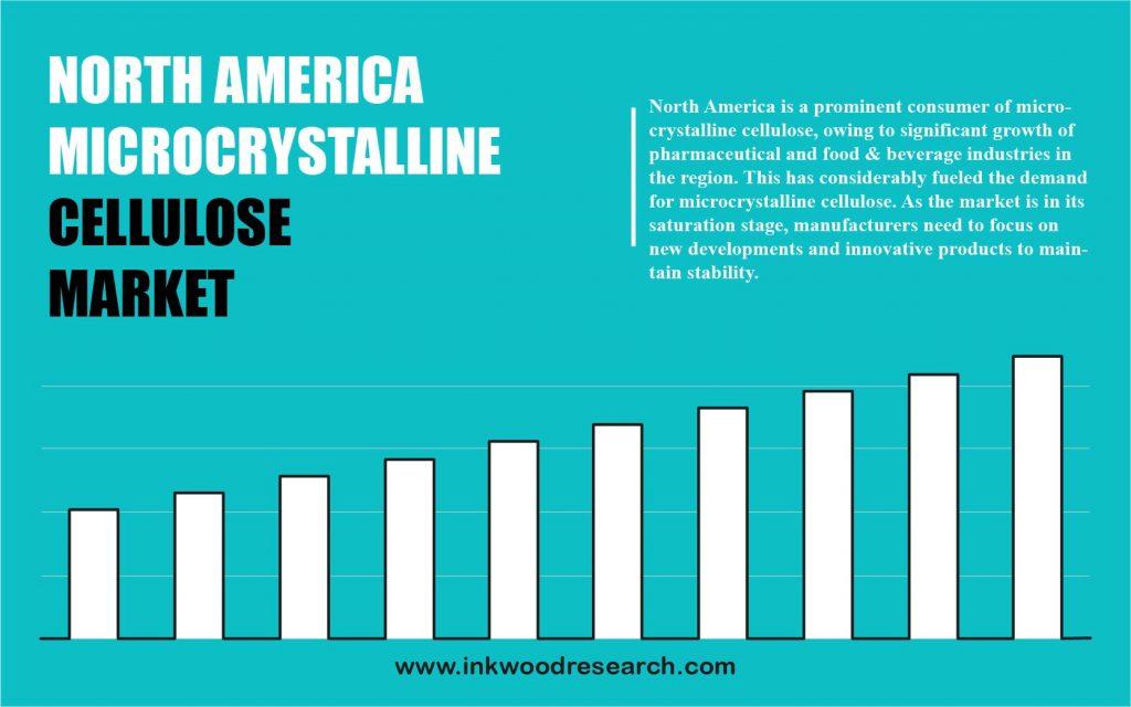 North America Microcrystalline Cellulose Market