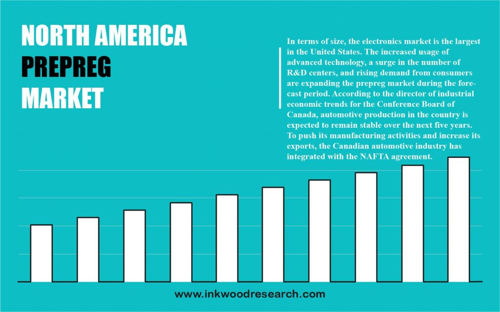 North America Prepreg Market