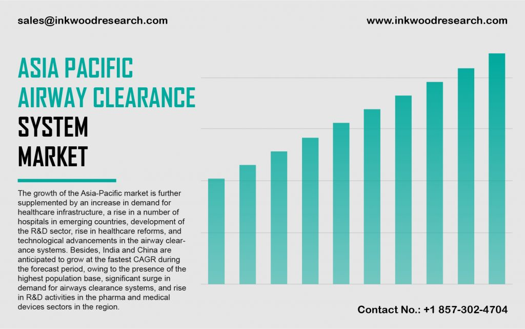 Asia Pacific Airway Clearance System Market