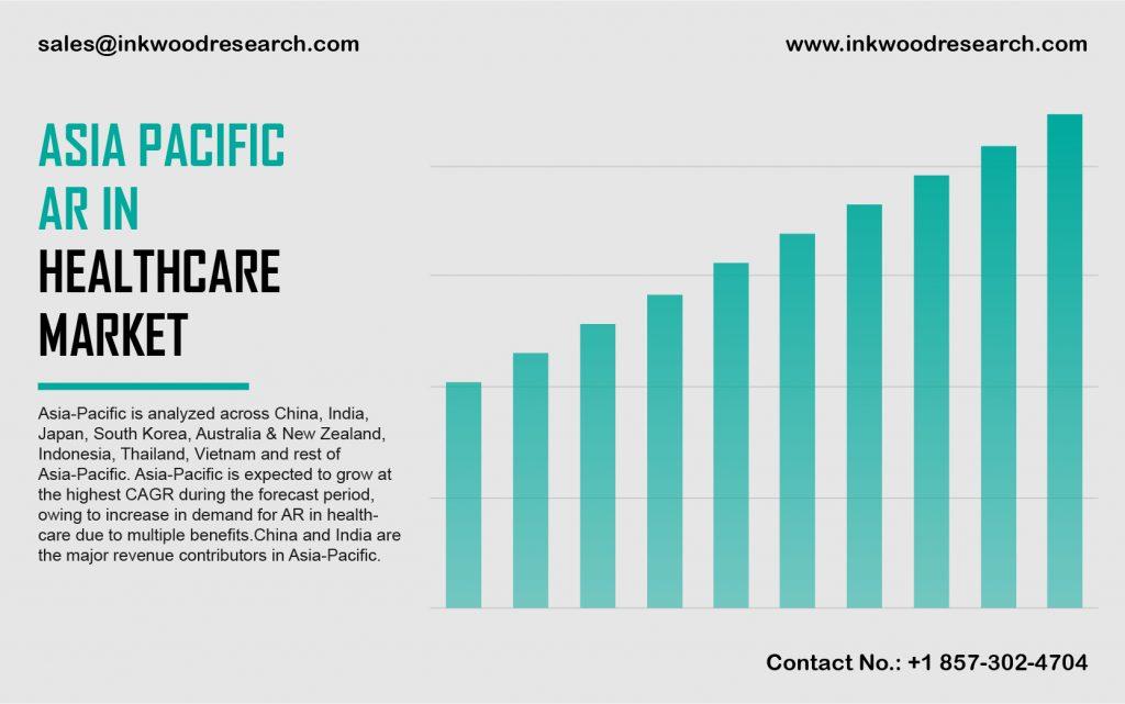 Asia Pacific AR in Healthcare Market