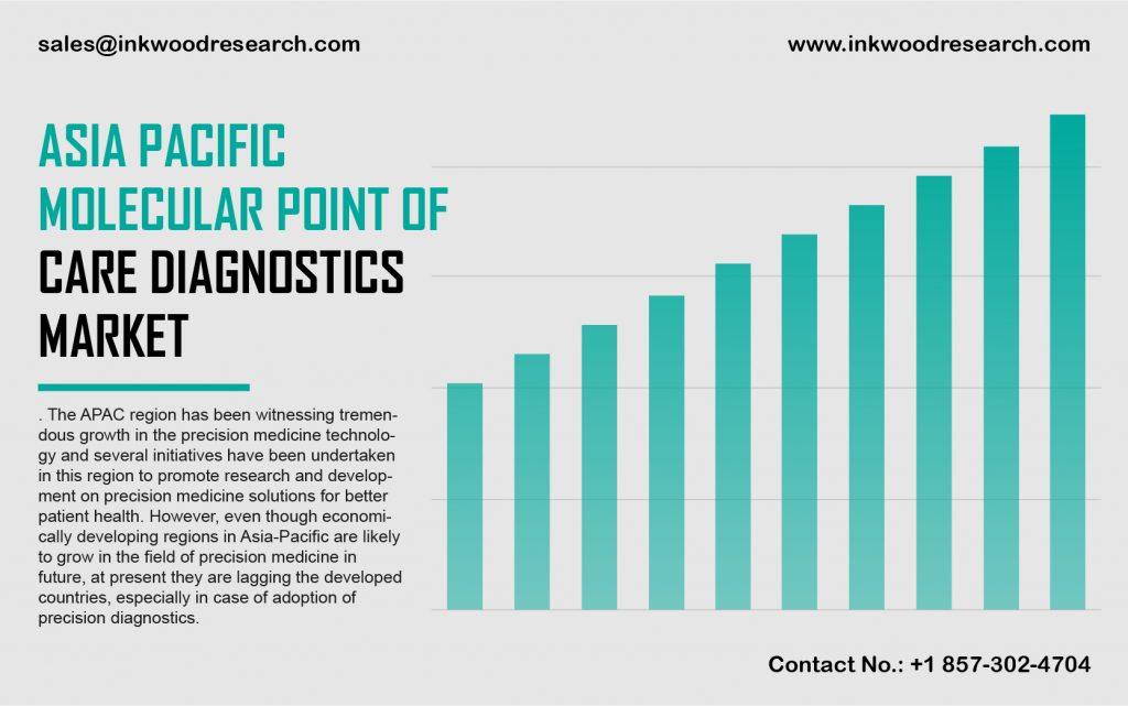 Asia Pacific Molecular Point of Care Diagnostics Market